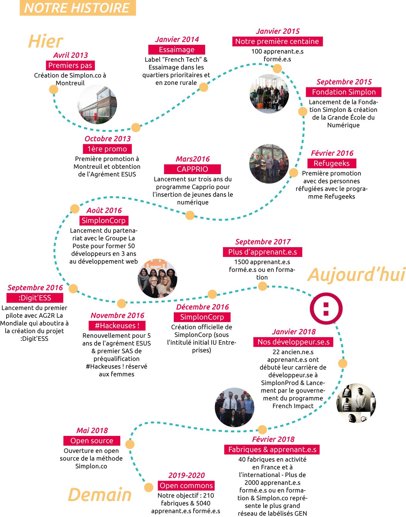 Histoire de Simplon